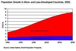 Population Explosion in Detail - Essay by Sathishram